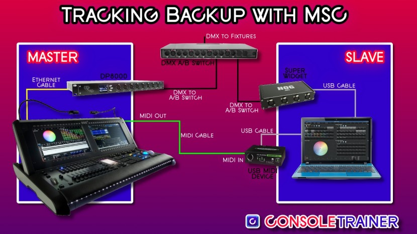 Wholehog: Setting Up MSC (Midi Show Control)